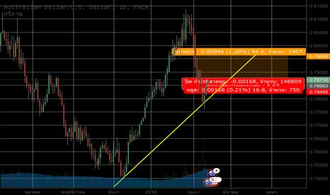 AUDUSD: AUD/USD Long Position