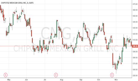 CMG: Sell CMG below 400 with a target of 330 stop loss 420