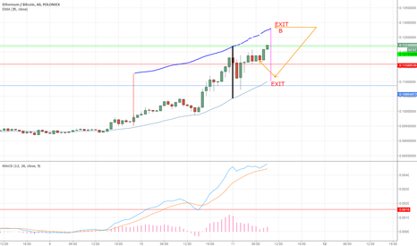 ETHBTC: Exit strategy projection on EMA35 option 3 of EXIT