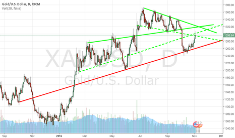 XAUUSD: When in doubt stay out!