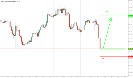 GBPJPY: large stack of buyers there... (closed break even)