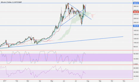 BTCUSD: Bitcoin to the moon. I meant to say pluto! Just read my comments