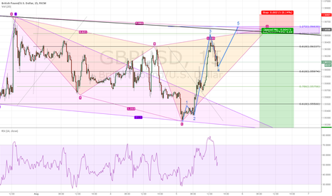 GBPUSD: cypher and gartley