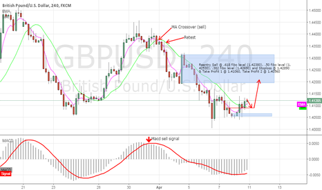 GBPUSD: GBPUSD H4 Sell Opportunity