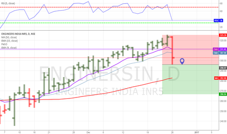 ENGINERSIN: ENGINEERS INDIA -SELL -296