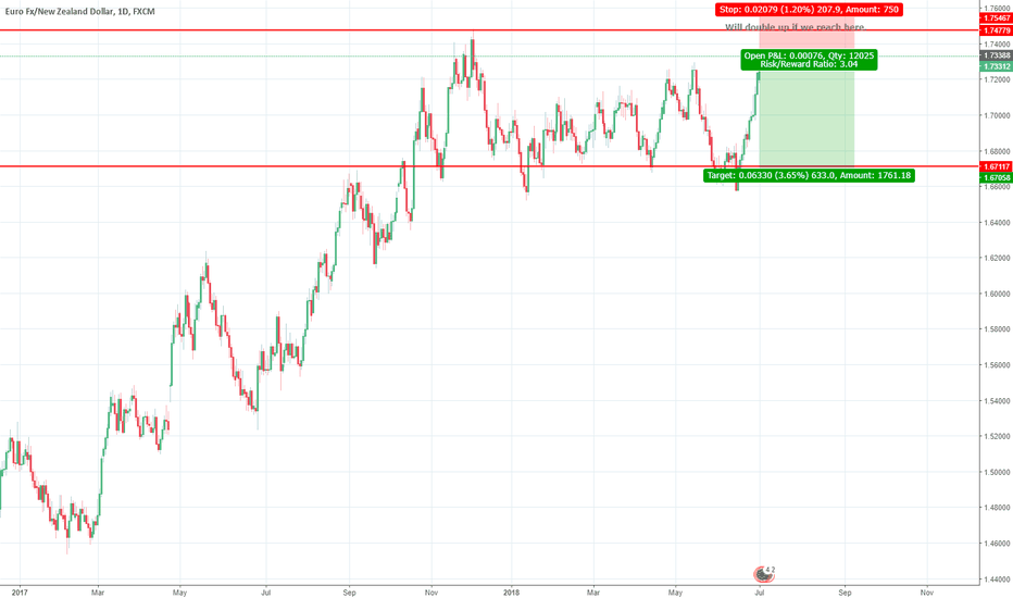 EURNZD: Short EUR/NZD , Based on rejection and S/R