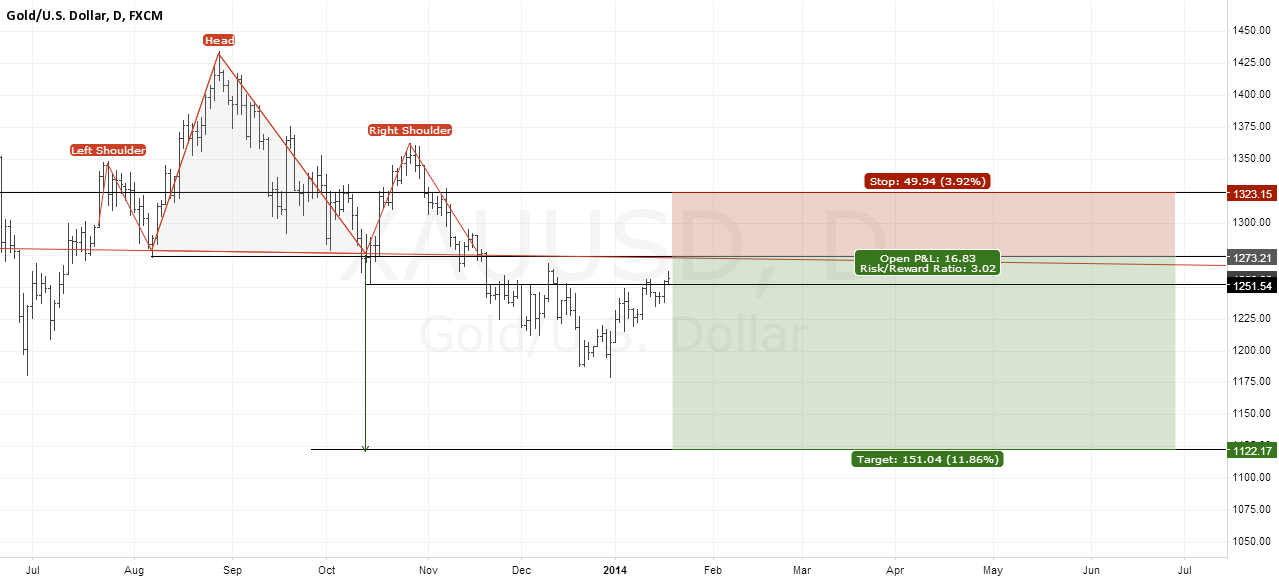 Gold - Bulls should reconsider longs