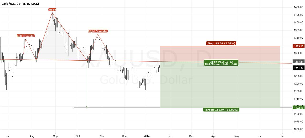 Gold - Bulls should reconsider longs