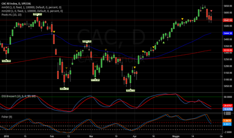 CAC: CAC   -   Short confermato