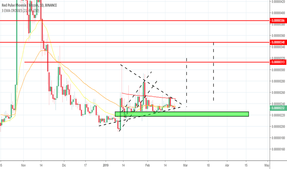 phx btc tradingview)