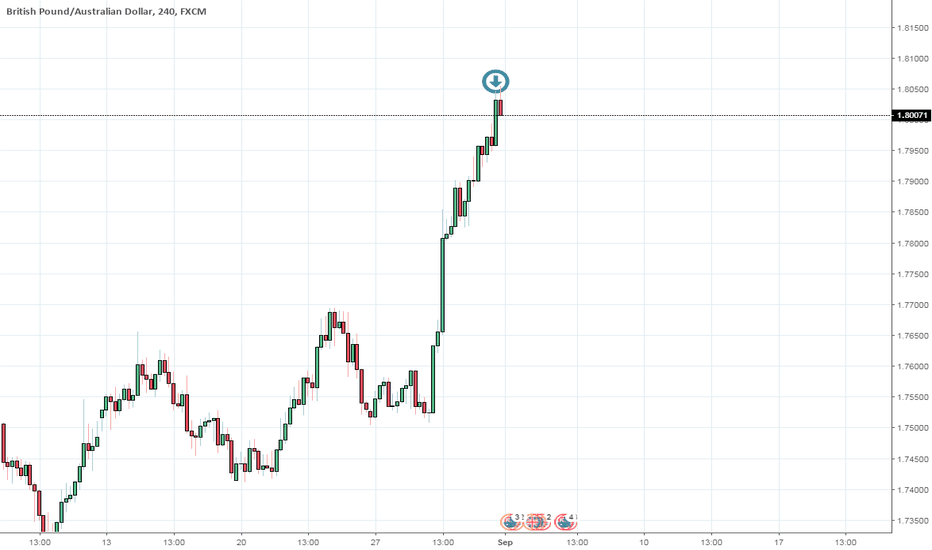 GBPAUD: All good things must come to an end