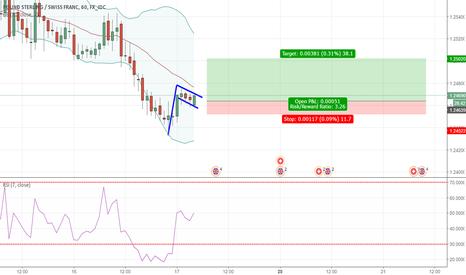 GBPCHF: GBP CHF - Short Trade