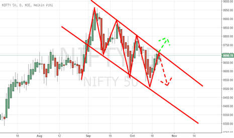 NIFTY: Nifty : no position yet