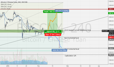 BTCCNY: 2014 Support to resistance