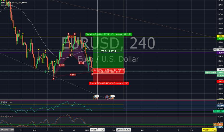 EURUSD: Long position in EUR/USD