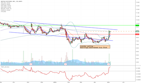 MITK: MITK - Possible flag formation long from current price to $$9.70