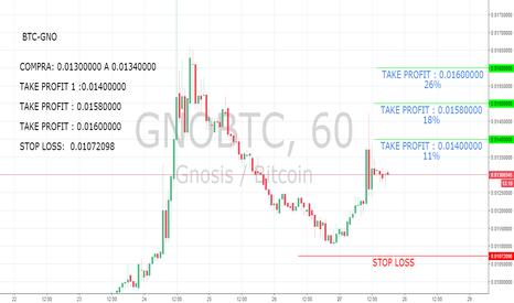 GNOBTC:  BTC-GNO Esta con fuerza para entrar
