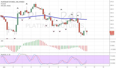 PL1!: Platinum Short Signal