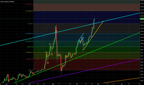 BTCUSD: LONG TERM BULL PARADE