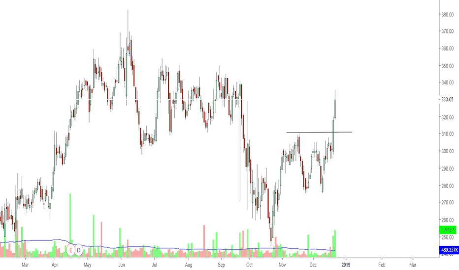 GRUH: Gruh-breakout from range with volume-long candidate
