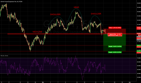 GBPJPY: Head and Shoulders GBP/JPY