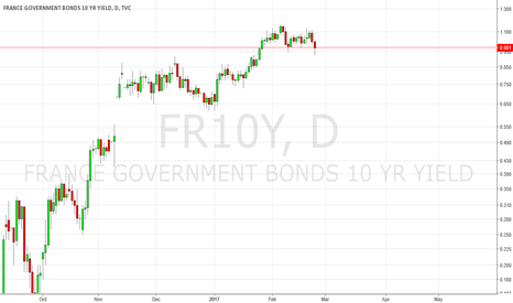 FR10Y: France Yields: Fear Indicator / French Election