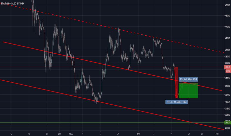 BTCUSD: BTC ждем импульса > 7%!