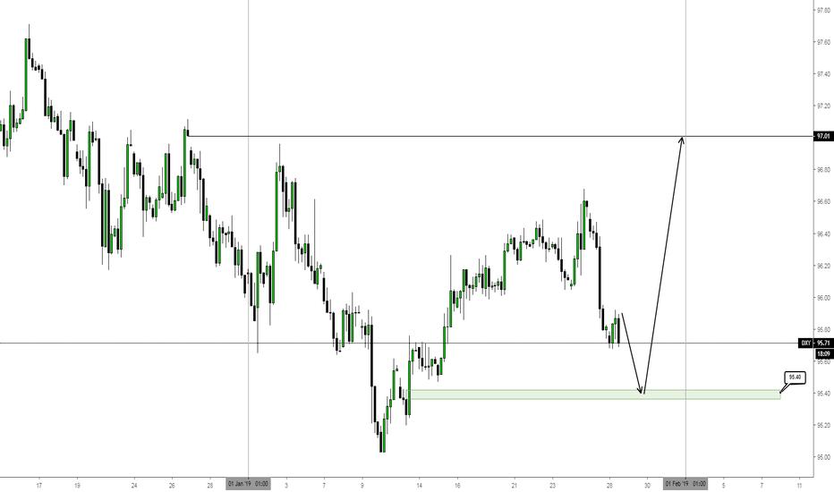 DXY: Wochenausblick für den US-Dollar (28.01.-01.02.2019)
