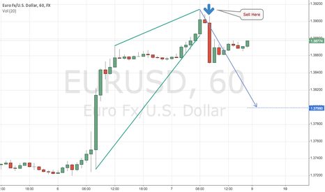 EURUSD: EURUSD Rising Wedge Detect
