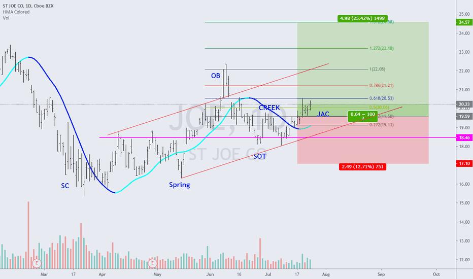 btc joe tradingview)
