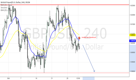 GBPUSD: intraday signal short continuation