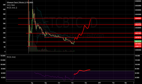 ETCBTC: ETC - lets do it, this downtrend is long enough