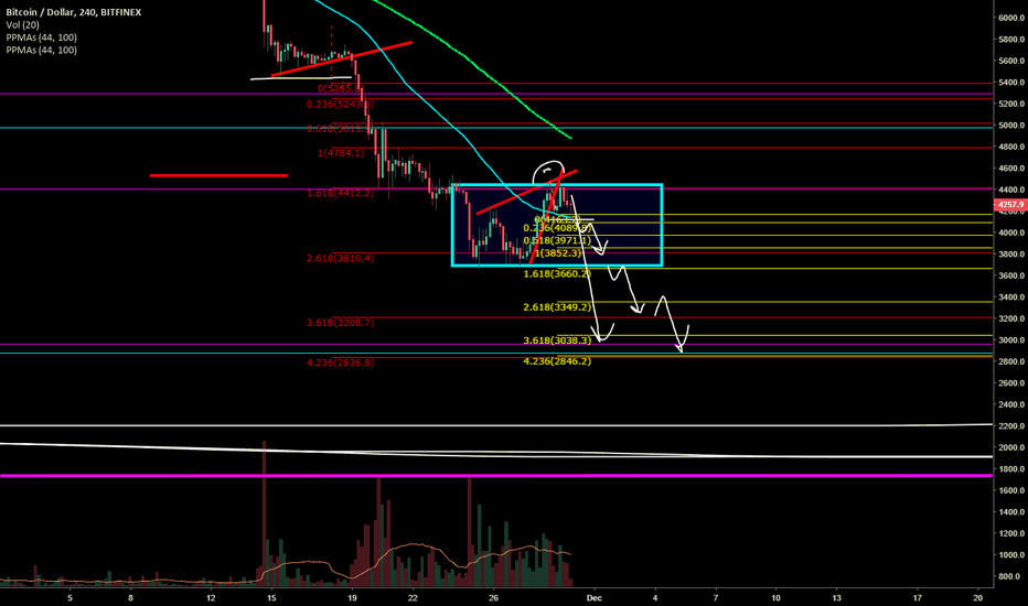 BTCUSD: BTC BRING THE CRYPTO LOVE - TIME TO DRINK
