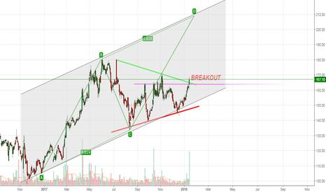 KTKBANK: KTK FOLLOW CHANNEL WITH ABCD PATTERN : - BUY SETUP CONTINUE