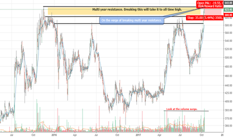 NIITTECH: NIIT Tech - Will it break above?