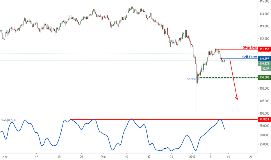 CHFJPY:  Extreme trader sentiment points to possible CHFJPY downtrend