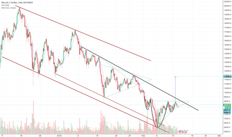 BTCUSD: BTCUSD nothing new wait for break