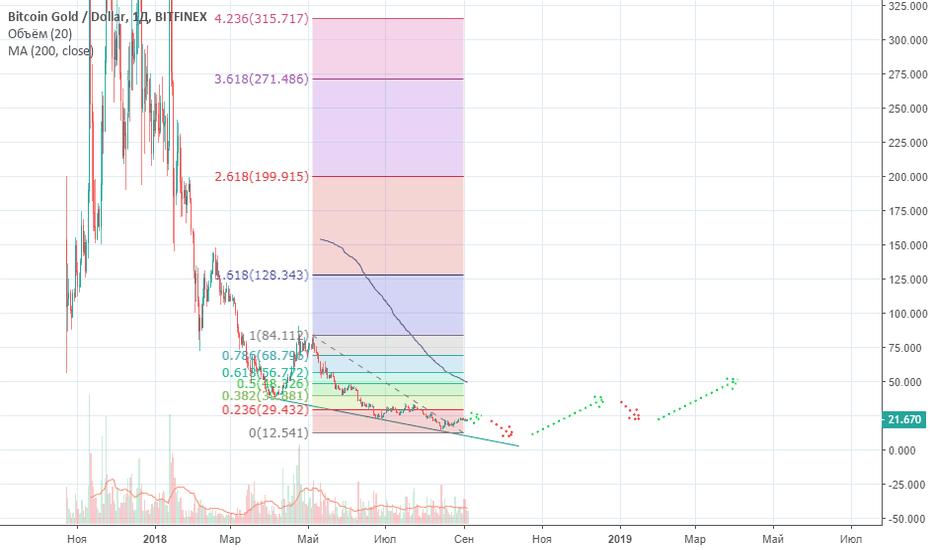BTGUSD: BitCoin Gold — падение и взлёт