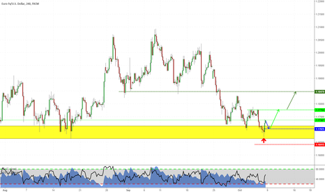 EURUSD: EURUSD: mini-loong before the fall? Here's why (video attached)