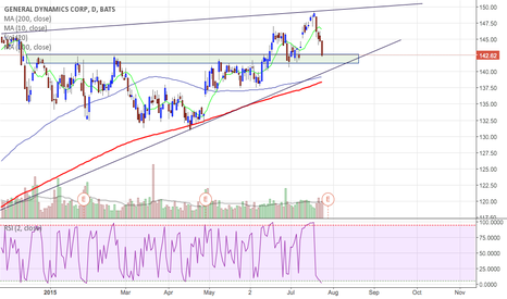 GD: $GD - General Dynamics - Long from support area