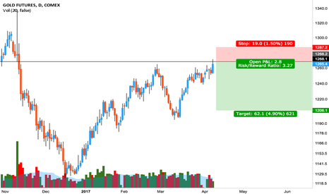 GC1!: Gold short