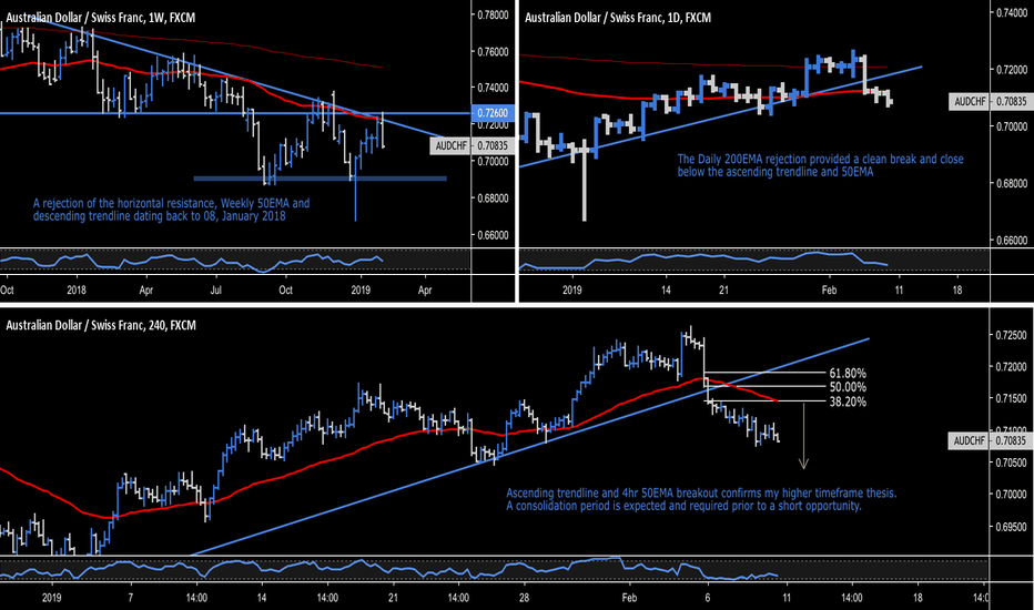 AUDCHF: AUD.CHF - Australian Dollar / Swiss Franc - Weekly Rejection