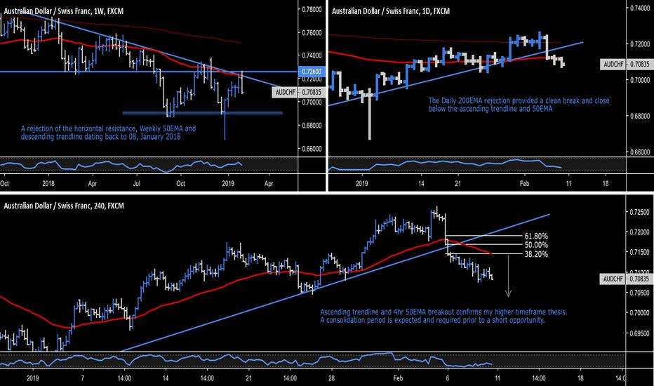 AUDCHF: AUD.CHF - Australian Dollar / Swiss Franc - Weekly Rejection
