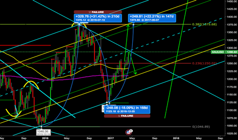 XAUUSD: Possible Major breakout or another correction