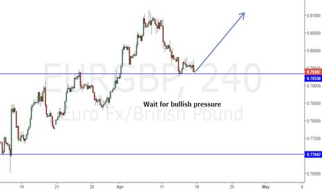 EURGBP: EURGBP wait for bullish pressure