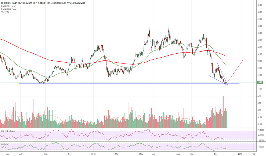 GUSH: $GUSH Falling Wedge Into LT Support