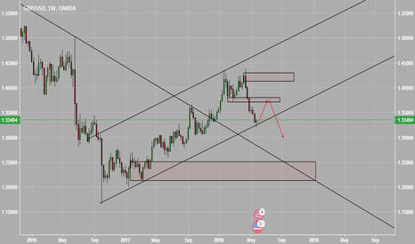 GBPUSD: weekly outlook for GBPUSD long bias and wait for short
