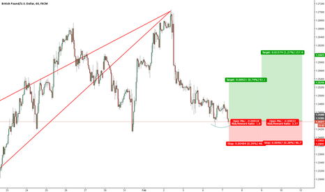 GBPUSD: GBPUSD / 1 Hour / Long Opportunity