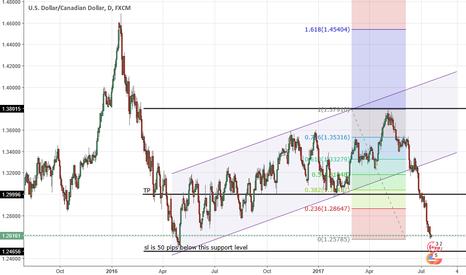 USDCAD: USD/CAD pullback?