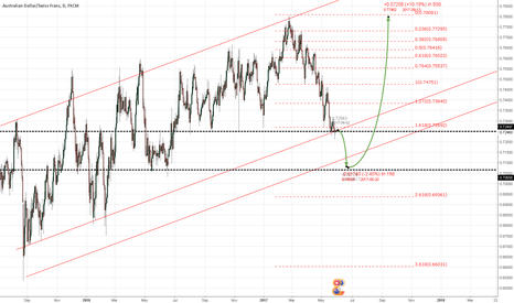 AUDCHF: AUDCHF OPPOTUNITY For Snow ball Systems Long Bias